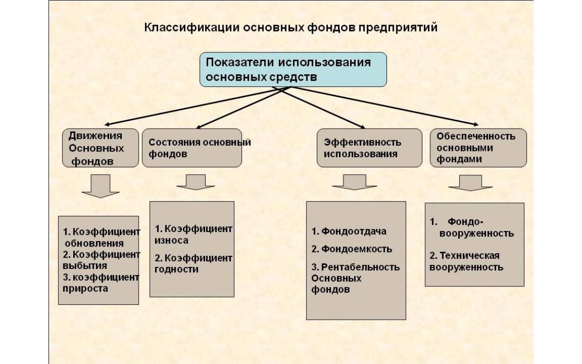 Характеристика состояния и движения основных фондо..