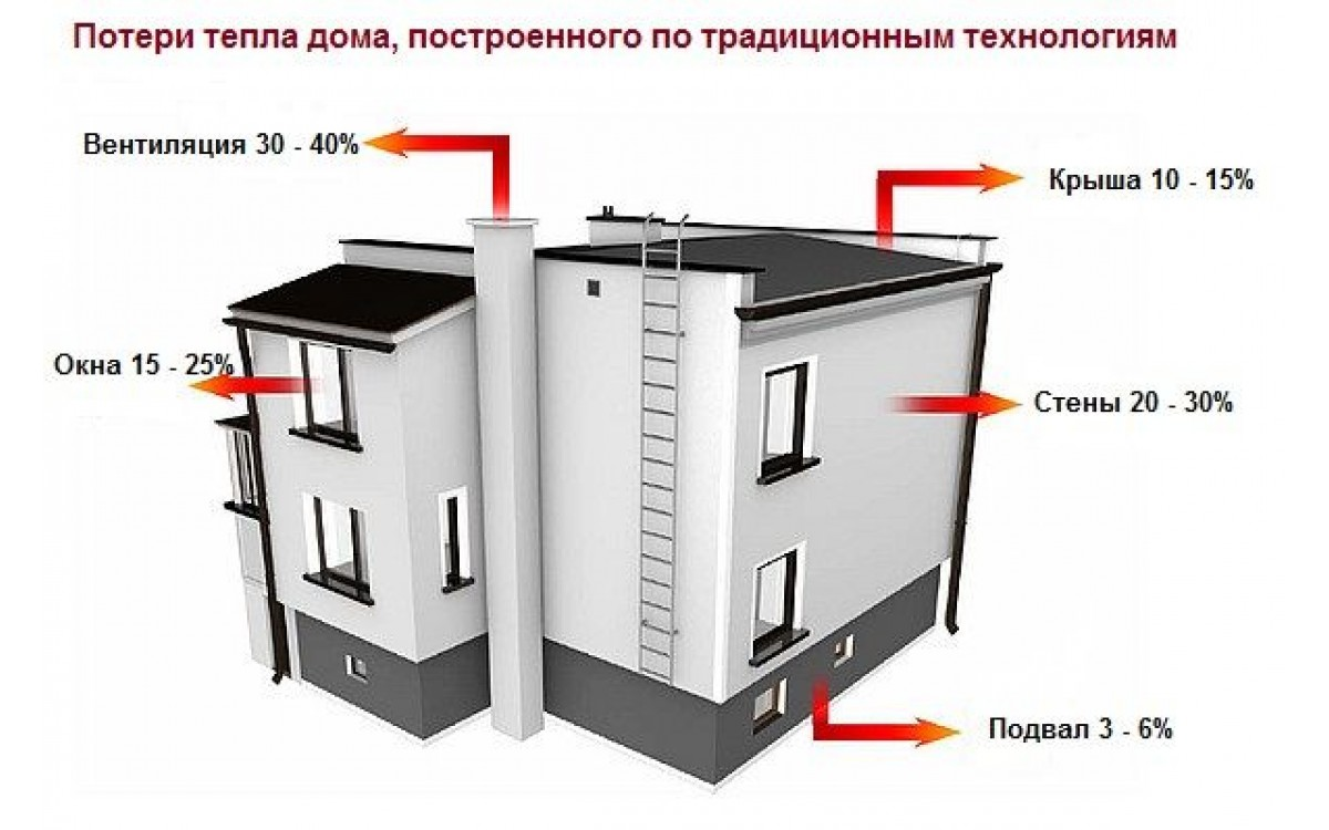Реферат. Основы тепловой защиты зданий