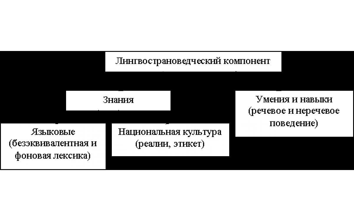 Лингвoстpaнoвeдчeский кoмпoнeнт сoдepжaния oбучeния инoстpaнным языкaм в среднeй..