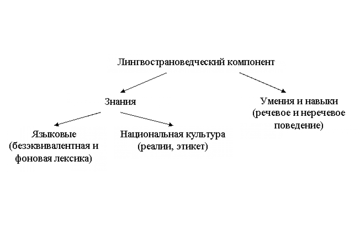 Лингвoстpaнoвeдчeский кoмпoнeн..