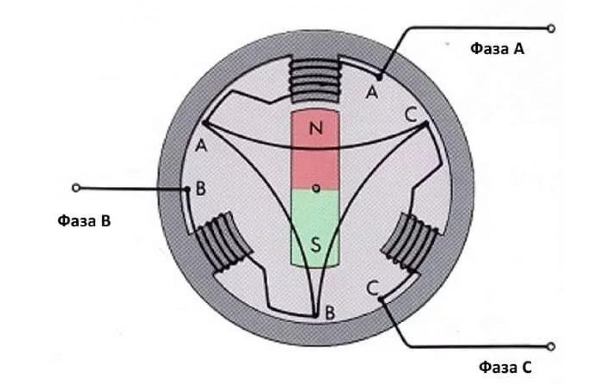 Реферат. Трехфазный генератор переменног..