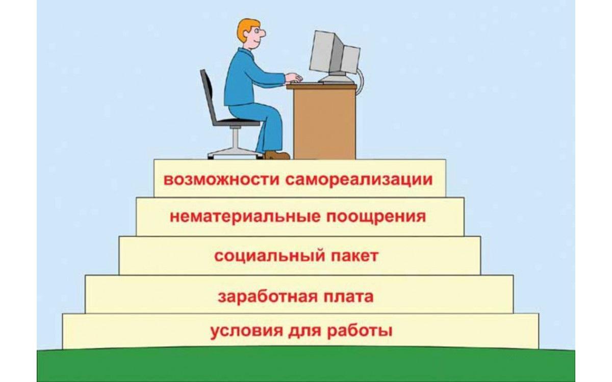 Возможности профессиональной самореализа..