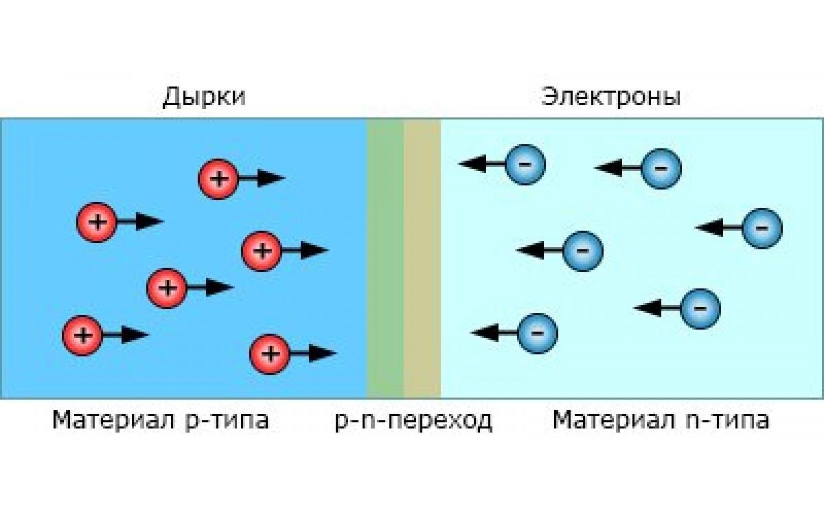 Электроны и дырки в полупровод..