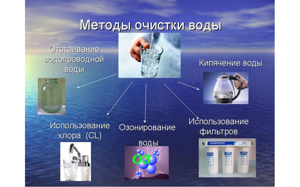 Реферат. Методы очистки воды