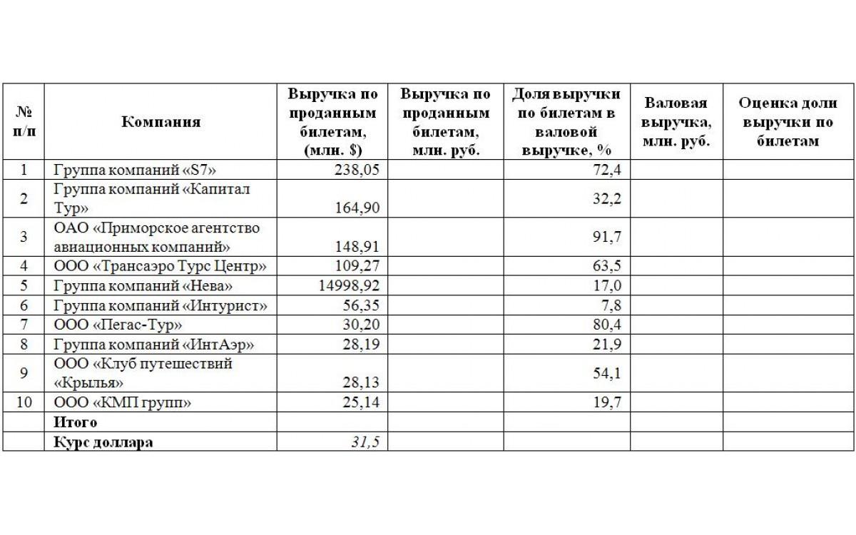 В таблице представлена информация о крупнейших продавцах билетов (авиа- и ж/д) в..