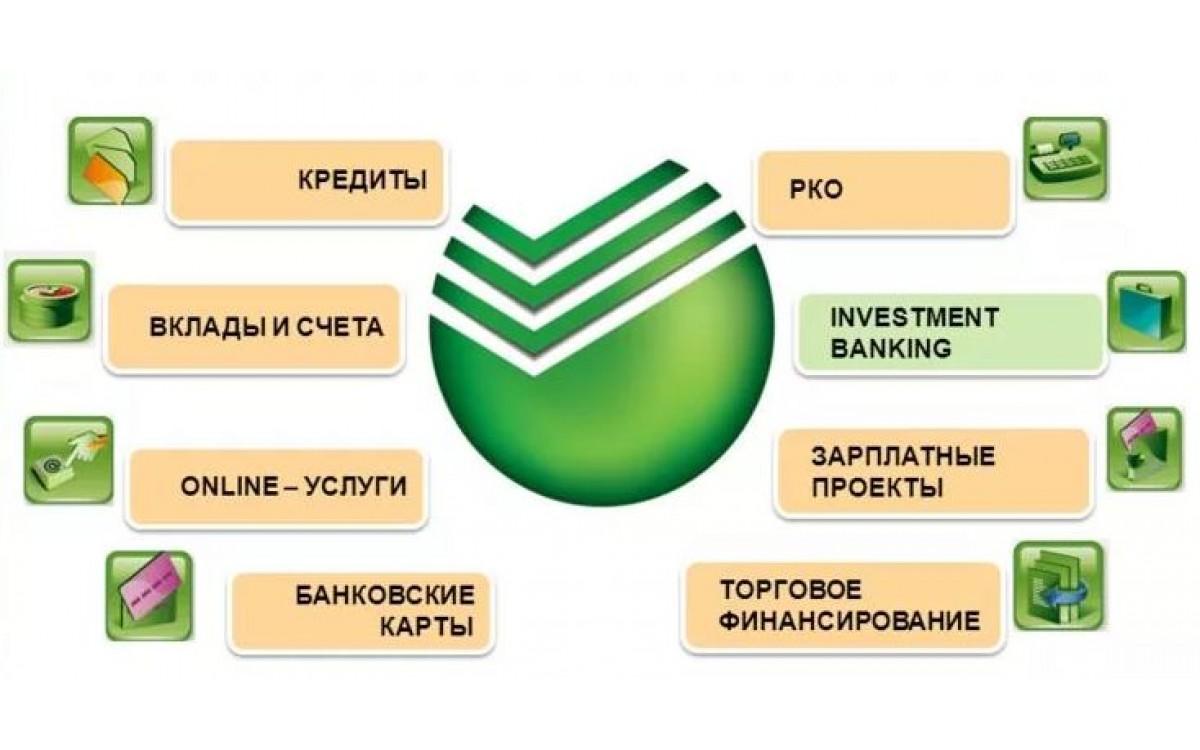 Отчет по производственной практике в ПАО Сбербанк ..