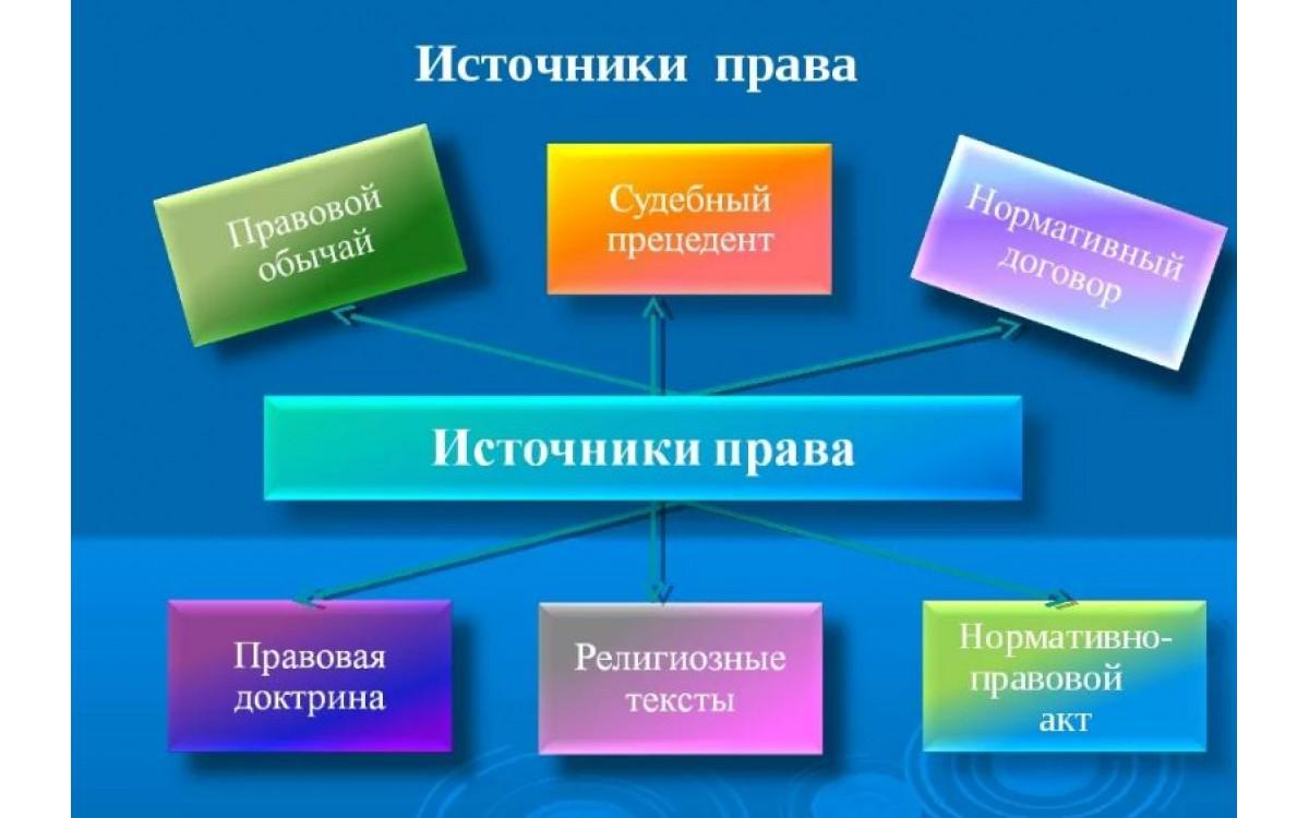 Источники права и их характеристика. Реферат по пр..